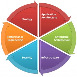 Business Technology Services